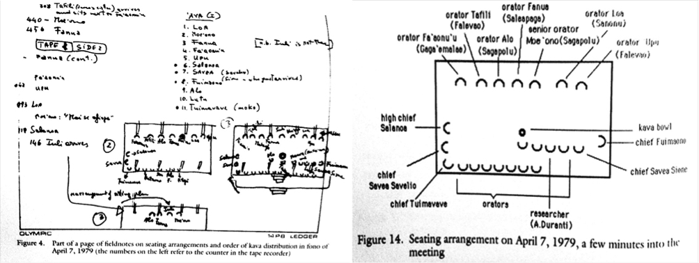 (Left) Duranti (1994: 50) publishes a page of fieldnote sketches later refined for print (Right) where the organisation of spatial relations exerts a critical influence on the political prestige of participants during a meeting held to distribute kava, and the sequential serving of drinks makes and remakes social hierarchies (Duranti 1994: 70).