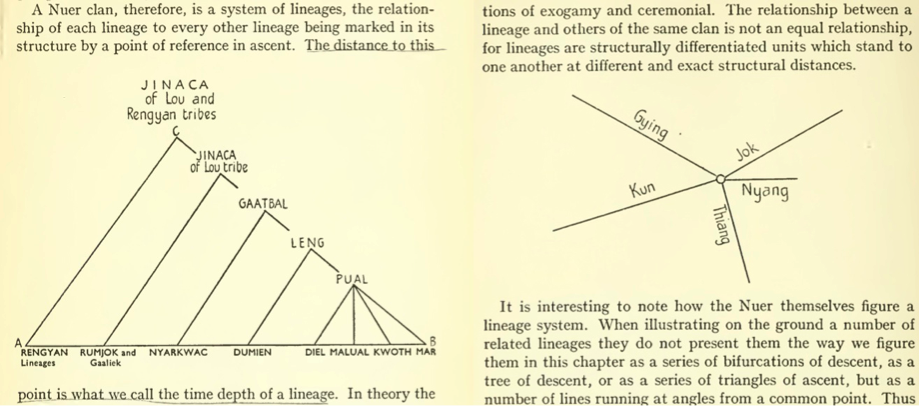 "(Left) Evans-Pritchard's (1940: 201) outline of a Nuer system of lineage, compared with (Right) ""how the Nuer themselves figure a lineage system"" (1940: 202)."