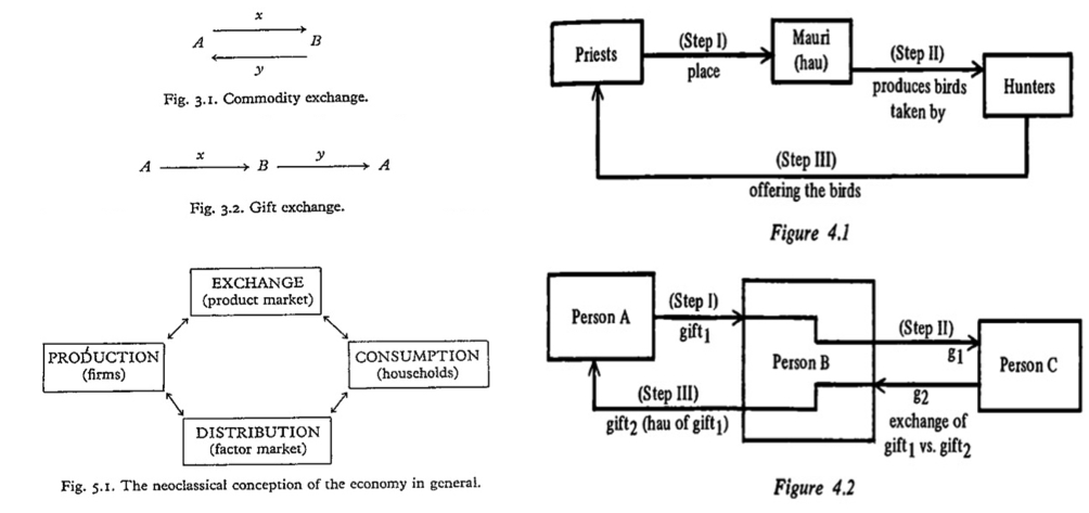 """(Bottom left) The standard conception of 'the general relations of production, consumption, distribution and exchange' within the broader economy is represented diagrammatically by placing production (represented by firms) in opposition to consumption (represented by households), in a relation mediated by exchange (the product market) and distribution: 'households supply labour and demand consumption goods; firms demand labour and supply consumption goods' (Gregory 1982: 103). (Upper left) Gregory on Commodity exchange and Gift exchange (1982: 46). (Right) The échange a trois central to Mauss's work on The Gift as developed by Sahlins (1972: 159), emphasising the role of 'the second donee in the parable' (Damren 2002: 86), and using a particular case (4.1) to elaborate on the consequences for our understanding of gift exchange more broadly (4.2). In the former, """"the mauri that holds the increase-power (hau) is placed in the forest by the priests (tohunga); the mauri causes game birds to abound; accordingly, some of the captured birds should be ceremoniously returned to the priests who placed the mauri; the consumption of these birds by the priests in effect restores the fertility (hau) of the forest (hence the name of the ceremony, whangai hau, 'nourishing hau'"""" (Sahlins 1972: 158). Thus, """"the meaning of hau one disengages from the exchange of taonga is as secular as the exchange itself. If the second gift is the hau of the first, then the hau of a good is its yield, just as the hau of a forest is its productiveness… if the point is neither spiritual nor reciprocity as such, if it is rather that one man's gift should not be another man's capital, and therefore the fruits of a gift ought to be passed back to the original holder, then the introduction of a third party is necessary. It is necessary precisely to show a turnover: the gift has had issue; the recipient has used it to advantage"""" (Sahlins 1972: 160)."""