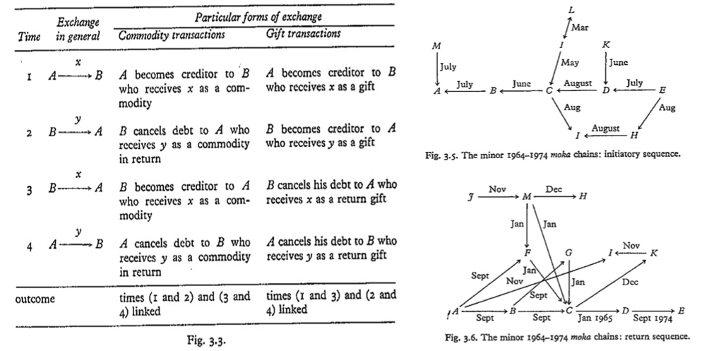 "(Left) The Temporal the Dimension of Exchange: Gregory (1982: 48) responds directly to the question of temporality in exchange: ""simple commodity exchange established a relation of equality between heterogeneous things at a given point in time while gift exchange establishes a relation of equality between homogenous things at different points in time"" (Gregory 1982: 47). The earlier diagram is tabulated to illustrate this: ""A and B exchange x and y. This is simultaneous exchange but it can be split up into two parts that can be thought of as occurring at two different points in time. If this pair of temporally separated transactions is reproduced at a further two points in time, but in the reverse direction, the temporal outcomes of the debts thereby created will differ depending on whether the debt was of the commodity or the gift variety"" (Gregory 1982: 47). (Right) Roads of Gift-debt:the circulation of gifts of different 'rank' and 'velocity' create 'roads of gift-debt' that 'bind people together in complicated webs of gift-debt' Gregory (1982: 57-9). The two diagrams show the 'minor roads' of exchange that formed the outward and return sequences of exchange, respectively, and emphasise the importance of timing: in both sequences C was a major injunction, whose gifts depended on the prior receipt of goods and gifts from others, which in turn were dependent on the prior return of offerings from still other parties (Gregory 1982: 59)."
