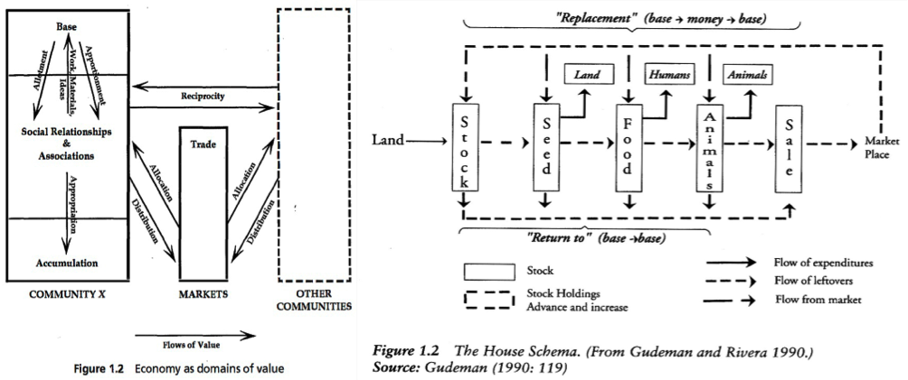 (Left) Gudeman 2001.(Right) Gudeman & Rivera (1990: 119, used here by Mayer 2002: 22) delineates the flow of expenditures and leftovers within a specific (if unidentified) site – the house (more on 'Sites' of exchange, below).