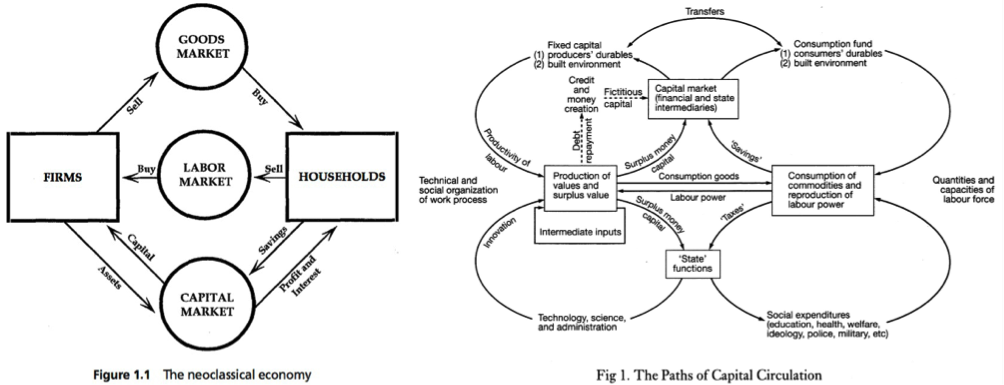 (Left) Gudeman (2001: 6) diagrams the neoclassical economy, in the style of work that deals explicitly with 'Economics,' eg. (Right) Harvey (2003: 10) outlining the 'paths of capital circulation' (in capitalist society).