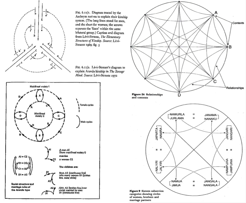 Clockwise from bottom left: social structure and marriage rules within Aranda kinship (Lévi-Strauss 1972 [1966]: 83); Ambryan kinship systems (Lévi-Strauss 1969, fig. 5), cited by Gell 1998: 91; (Upper right) Figure 24 – Relationships and Contexts (Rose 2000: 222); (Lower right) Figure 9 – Yarralin marriage practices and identities cross-cutting moieties and social categories (Rose 2000: 77).