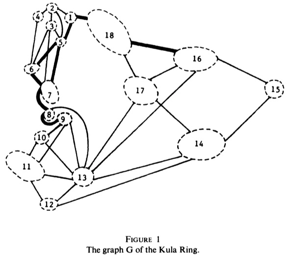 "Hage's (1977) ""undirected graph of the Kula Ring""."