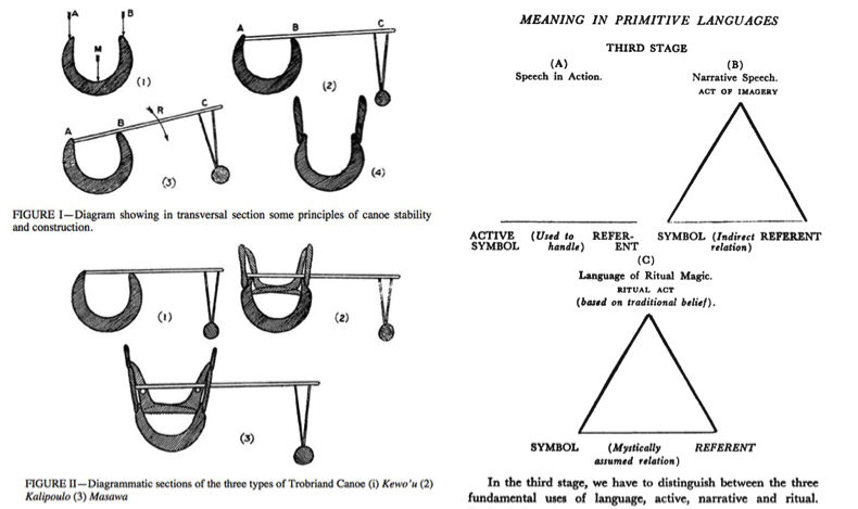 (Left) Malinowski's use of diagrams extended to documenting canoe types and construction (1922: 83/top; 85/bottom). (Right) He also used diagrams in his linguistic work (here from 1948: 261), on the 'phatic' (or performative) use of language (Gellner 1998: 148).