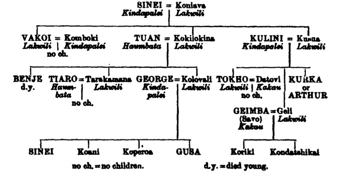 sub branches of anthropology
