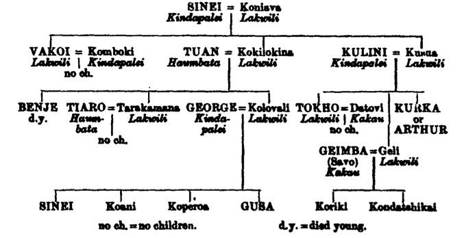 (Rivers 1910: 1 – The Genealogical Method (Kurka's genealogical diagram)